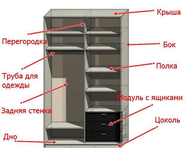 устройство шкафа-купе